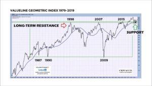 Markets, Markets….