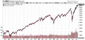 What Coronavirus? Record High NASDAQ
